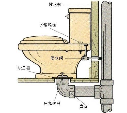 抽水马桶工作原理_抽水马桶为何会抽水图片